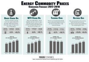 FocusEconomics Consensus Forecast Commodities April 2017-18' edition