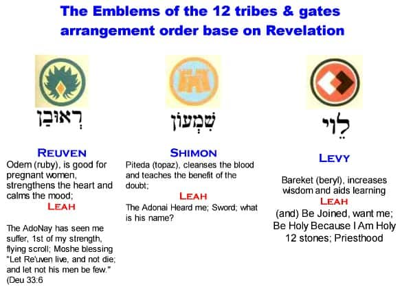 Emblems of 12 Tribes of Israel
