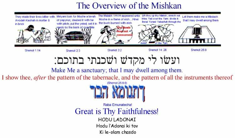 The Overview Outline of the Mishkan